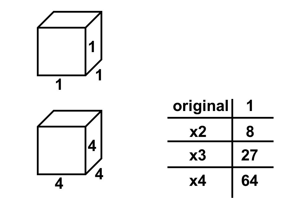 1original 1 1 1 4 4 4 8x2 27x3 64x4