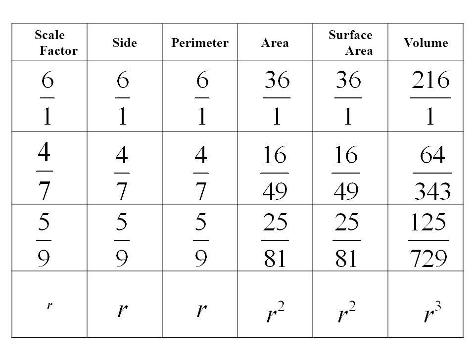 Scale Factor SidePerimeterArea Surface Area Volume r