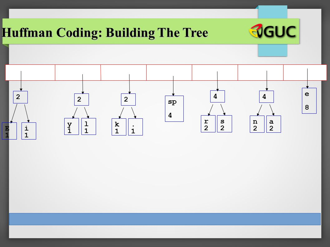 CS 307 E1E1 i1i1 sp 4 e8e8 2 y1y1 l1l1 2 k1k1.1.1 2 r2r2 s2s2 4 n2n2 a2a2 4 Huffman Coding: Building The Tree