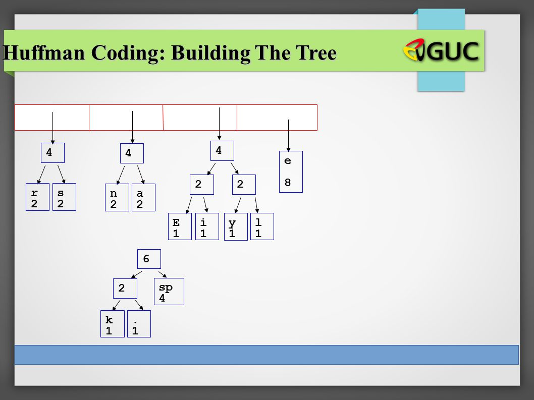 CS 307 E1E1 i1i1 sp 4 e8e8 2 y1y1 l1l1 2 k1k1.1.1 2 r2r2 s2s2 4 n2n2 a2a2 4 4 6 Huffman Coding: Building The Tree