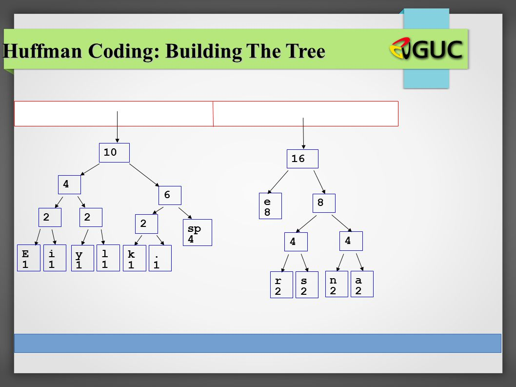 CS 307 E1E1 i1i1 sp 4 e8e8 2 y1y1 l1l1 2 k1k1.1.1 2 r2r2 s2s2 4 n2n2 a2a2 4 4 6 8 10 16 Huffman Coding: Building The Tree