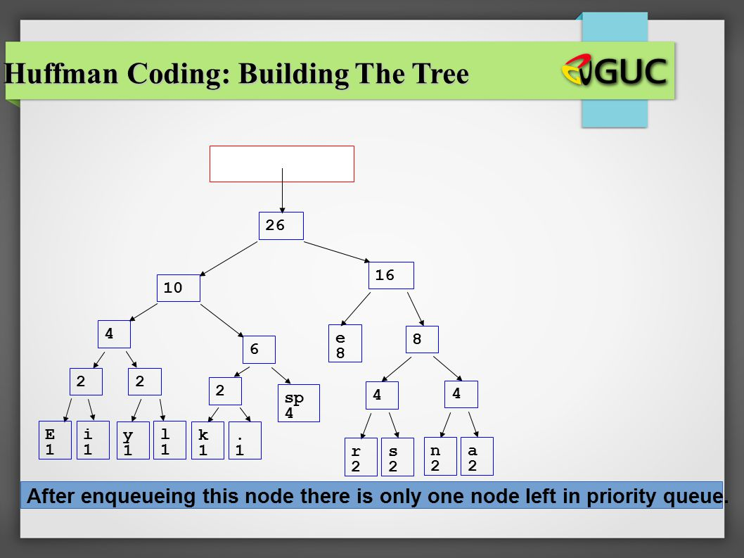 CS 307 E1E1 i1i1 sp 4 e8e8 2 y1y1 l1l1 2 k1k1.1.1 2 r2r2 s2s2 4 n2n2 a2a2 4 4 6 8 10 16 26 Huffman Coding: Building The Tree After enqueueing this nod