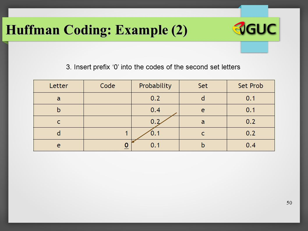 Huffman Coding: Example (2) 3. Insert prefix '0' into the codes of the second set letters 50