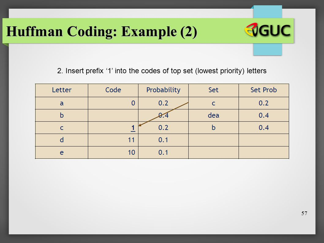 Huffman Coding: Example (2) 2. Insert prefix '1' into the codes of top set (lowest priority) letters 57