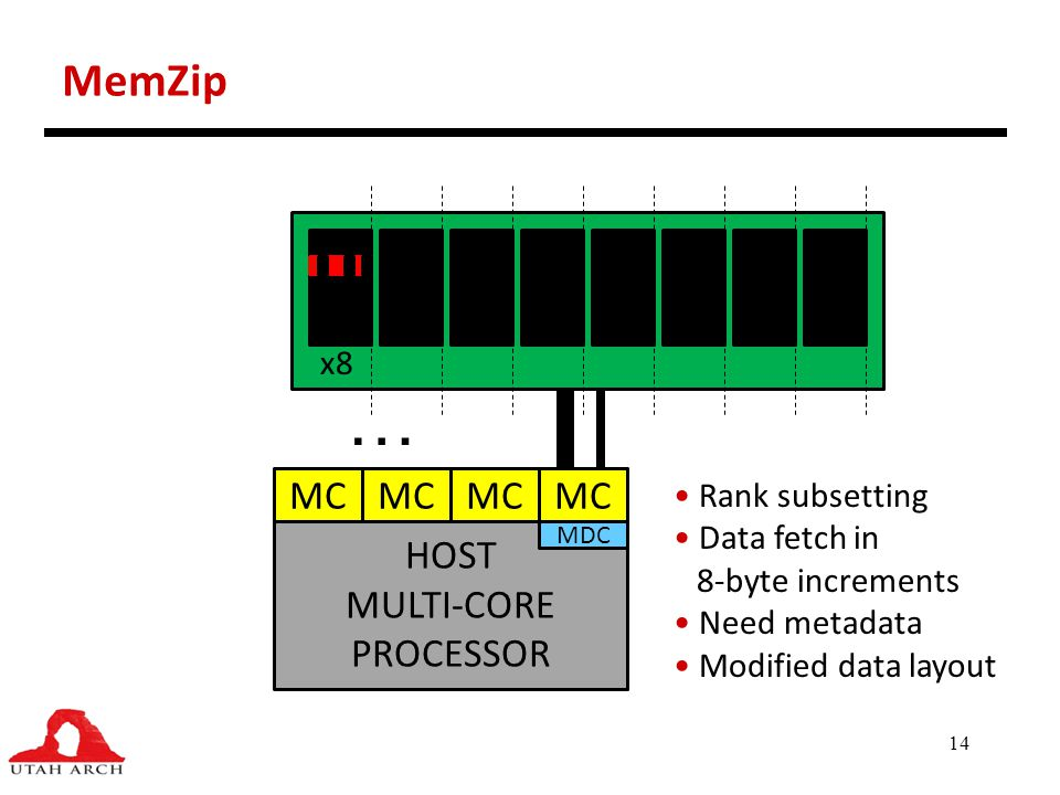 14 MemZip HOST MULTI-CORE PROCESSOR MC … x8 Rank subsetting Data fetch in 8-byte increments Need metadata Modified data layout MDC