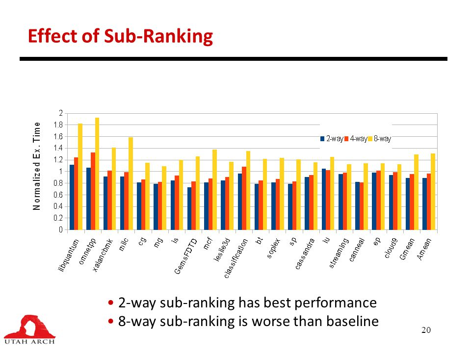20 Effect of Sub-Ranking 2-way sub-ranking has best performance 8-way sub-ranking is worse than baseline