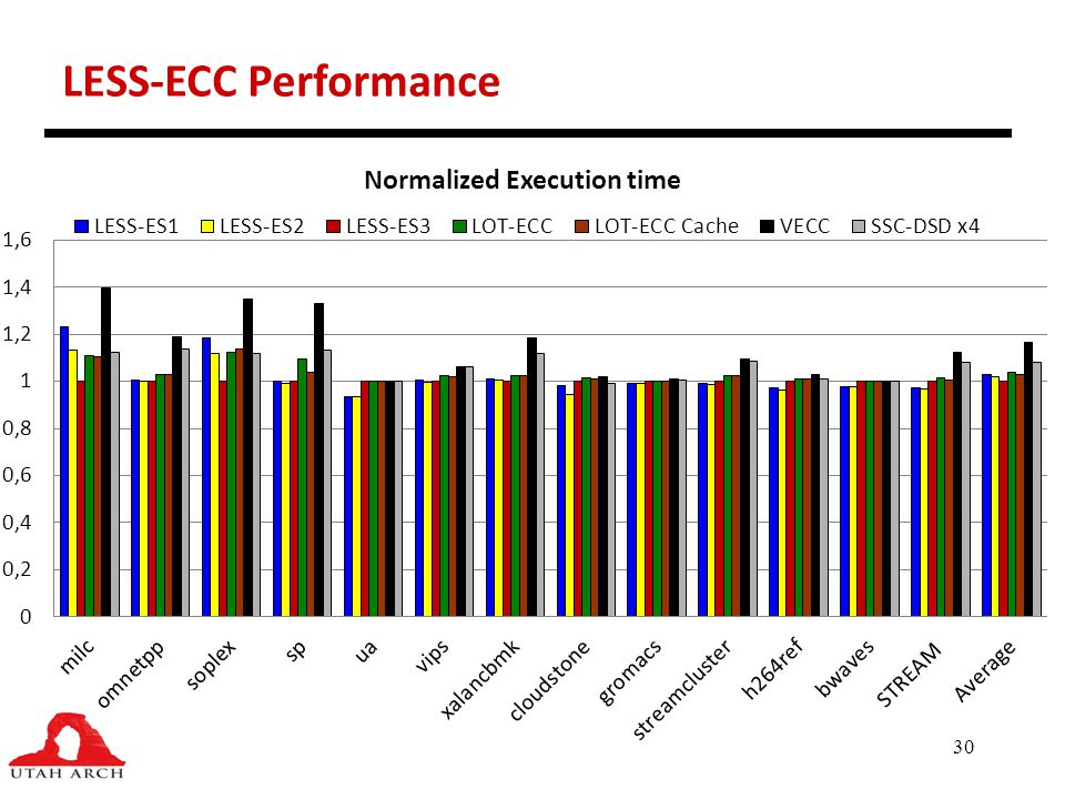 30 LESS-ECC Performance