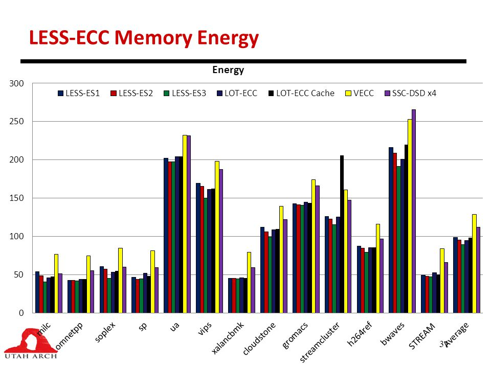 31 LESS-ECC Memory Energy