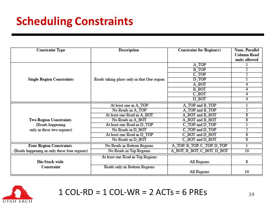 39 Scheduling Constraints 1 COL-RD = 1 COL-WR = 2 ACTs = 6 PREs