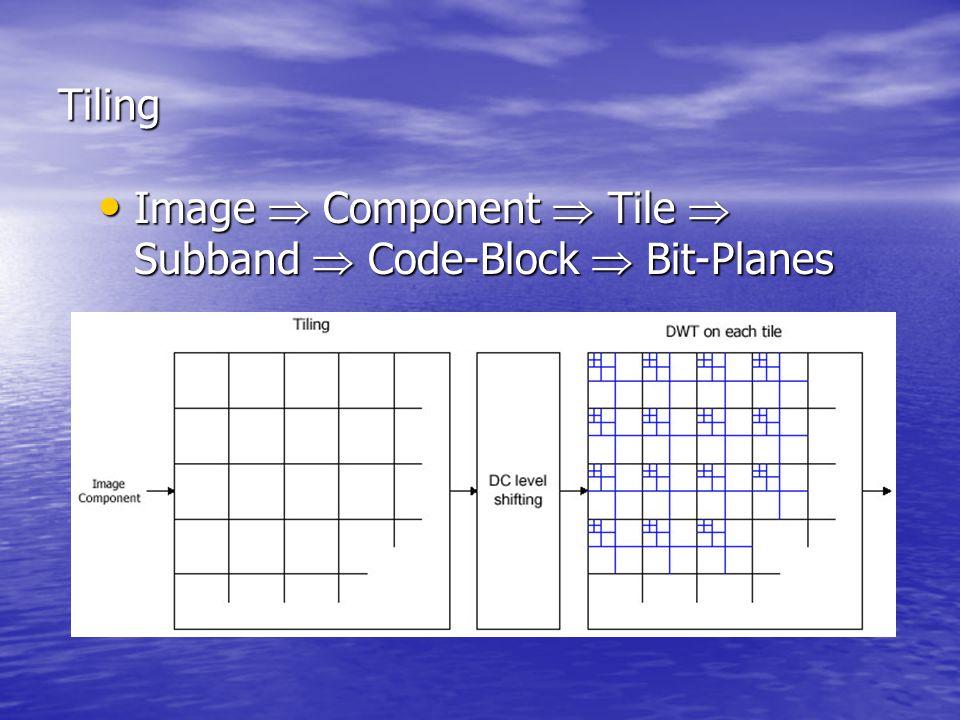 Tiling Image  Component  Tile  Subband  Code-Block  Bit-Planes Image  Component  Tile  Subband  Code-Block  Bit-Planes