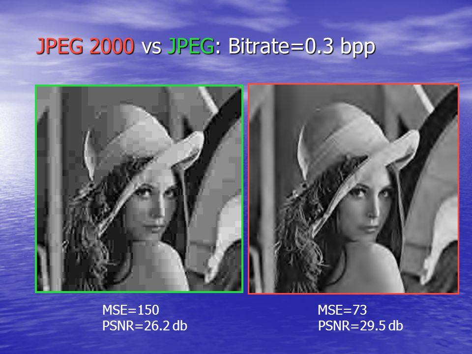 JPEG 2000 vs JPEG: Bitrate=0.3 bpp MSE=150 MSE=73 PSNR=26.2 db PSNR=29.5 db