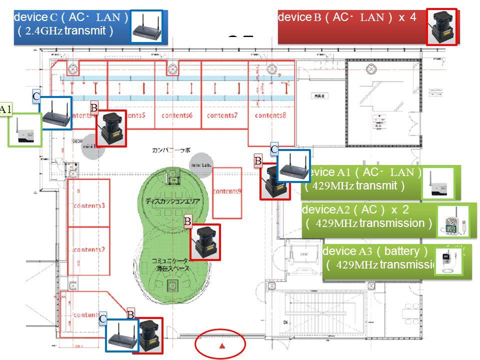 10 3F device B ( AC ・ LAN )x4 device C ( AC ・ LAN )x4 ( 2.4GHz transmit ) device C ( AC ・ LAN )x4 ( 2.4GHz transmit ) device A1 ( AC ・ LAN )x2 ( 429MHz transmit ) device A1 ( AC ・ LAN )x2 ( 429MHz transmit ) device A2 ( AC )x2 ( 429MHz transmission ) device A2 ( AC )x2 ( 429MHz transmission ) device A3 ( battery )x多数 ( 429MHz transmission ) B B B B B B B B C C C C C C A1