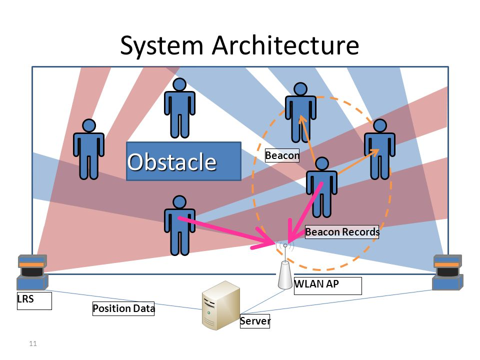 11 System Architecture 11 Obstacle Beacon Beacon Records LRS Position Data WLAN AP Server