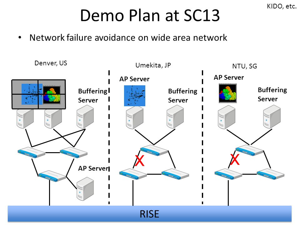 Demo Plan at SC13 Network failure avoidance on wide area network Denver, US RISE Umekita, JP NTU, SG Buffering Server Buffering Server Buffering Server AP Server X X KIDO, etc.