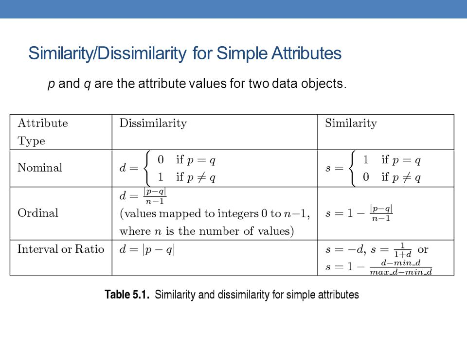Similarity/Dissimilarity for Simple Attributes p and q are the attribute values for two data objects.