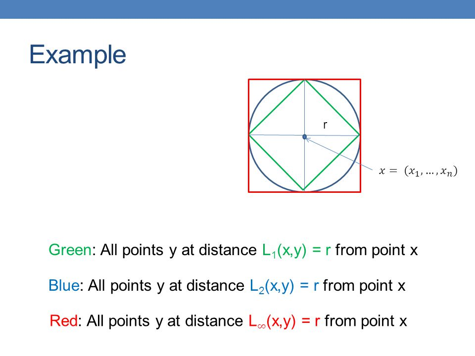 Example r Green: All points y at distance L 1 (x,y) = r from point x Blue: All points y at distance L 2 (x,y) = r from point x
