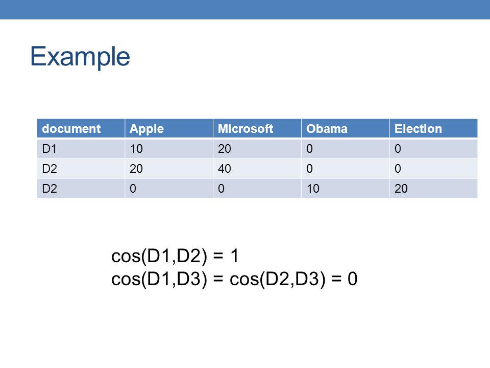 Example documentAppleMicrosoftObamaElection D1102000 D2204000 D2001020 cos(D1,D2) = 1 cos(D1,D3) = cos(D2,D3) = 0