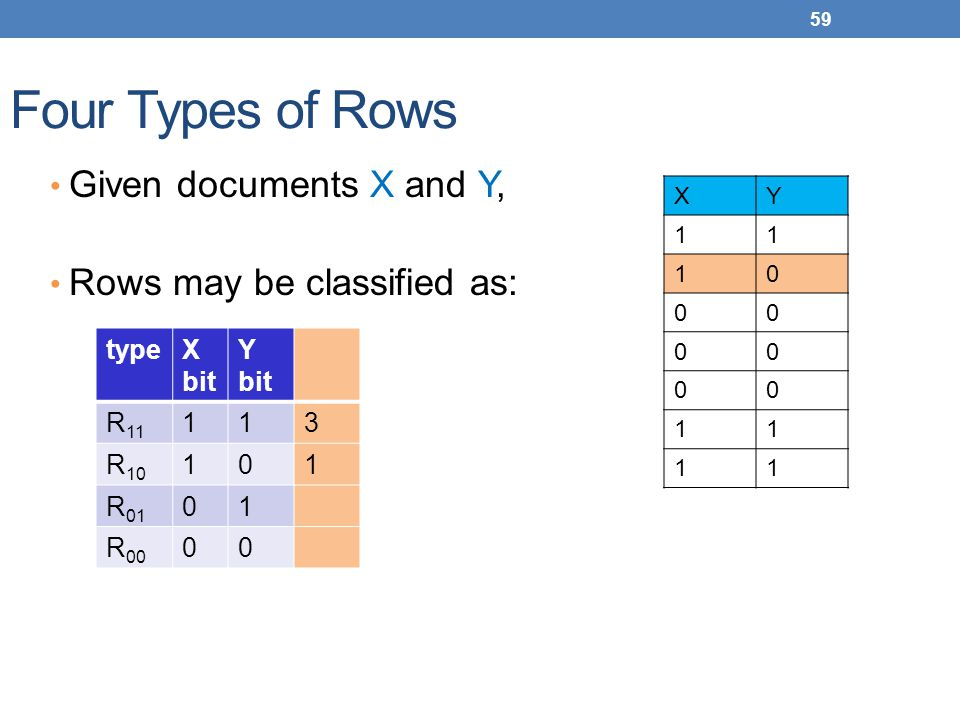 59 Four Types of Rows Given documents X and Y, Rows may be classified as: type X bit Y bit R 11 11 3 R 10 10 1 R 01 01 R 00 00 XY 11 10 00 00 00 11 11