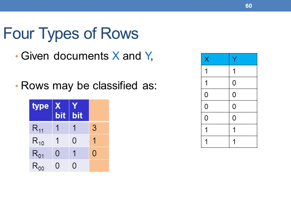 60 Four Types of Rows Given documents X and Y, Rows may be classified as: XY 11 10 00 00 00 11 11 type X bit Y bit R 11 11 3 R 10 10 1 R 01 01 0 R 00