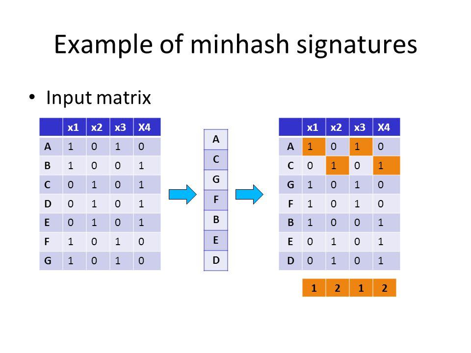 Example of minhash signatures Input matrix x1x2x3X4 A1010 B1001 C0101 D0101 E0101 F1010 G1010 A C G F B E D x1x2x3X4 A1010 C0101 G1010 F1010 B1001 E01