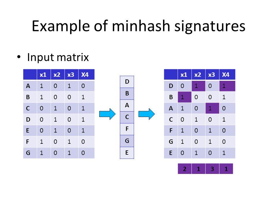 Example of minhash signatures Input matrix x1x2x3X4 A1010 B1001 C0101 D0101 E0101 F1010 G1010 D B A C F G E x1x2x3X4 D0101 B1001 A1010 C0101 F1010 G10