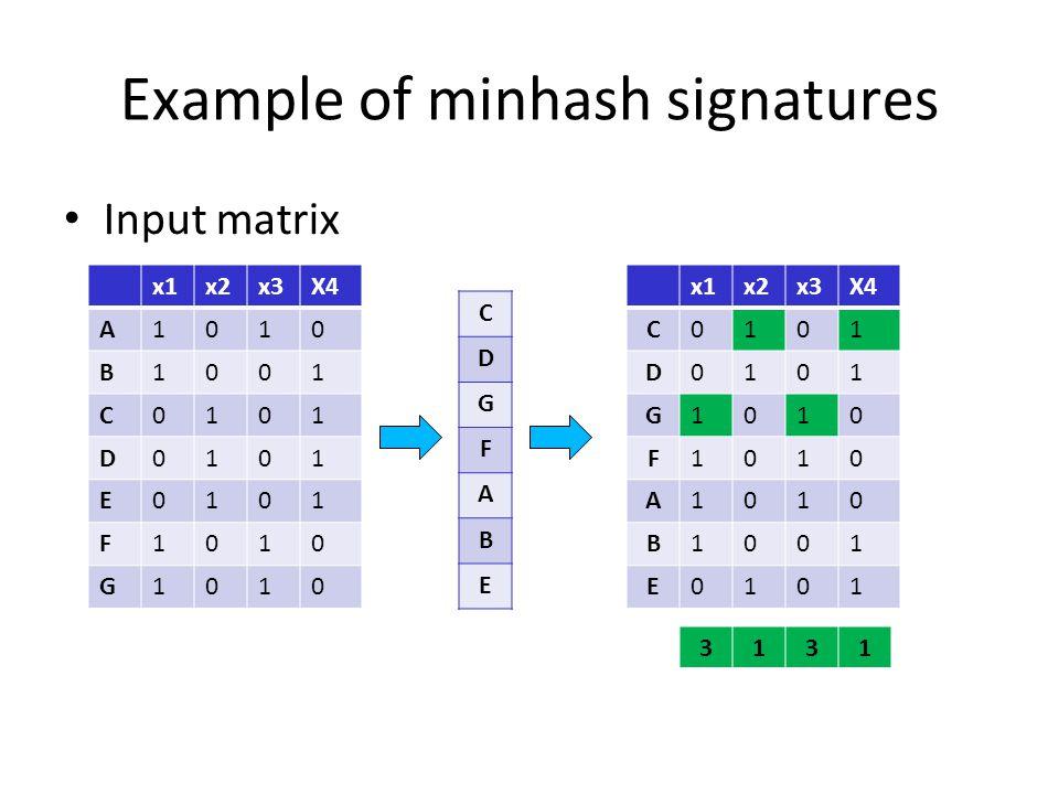 Example of minhash signatures Input matrix x1x2x3X4 A1010 B1001 C0101 D0101 E0101 F1010 G1010 C D G F A B E x1x2x3X4 C0101 D0101 G1010 F1010 A1010 B10