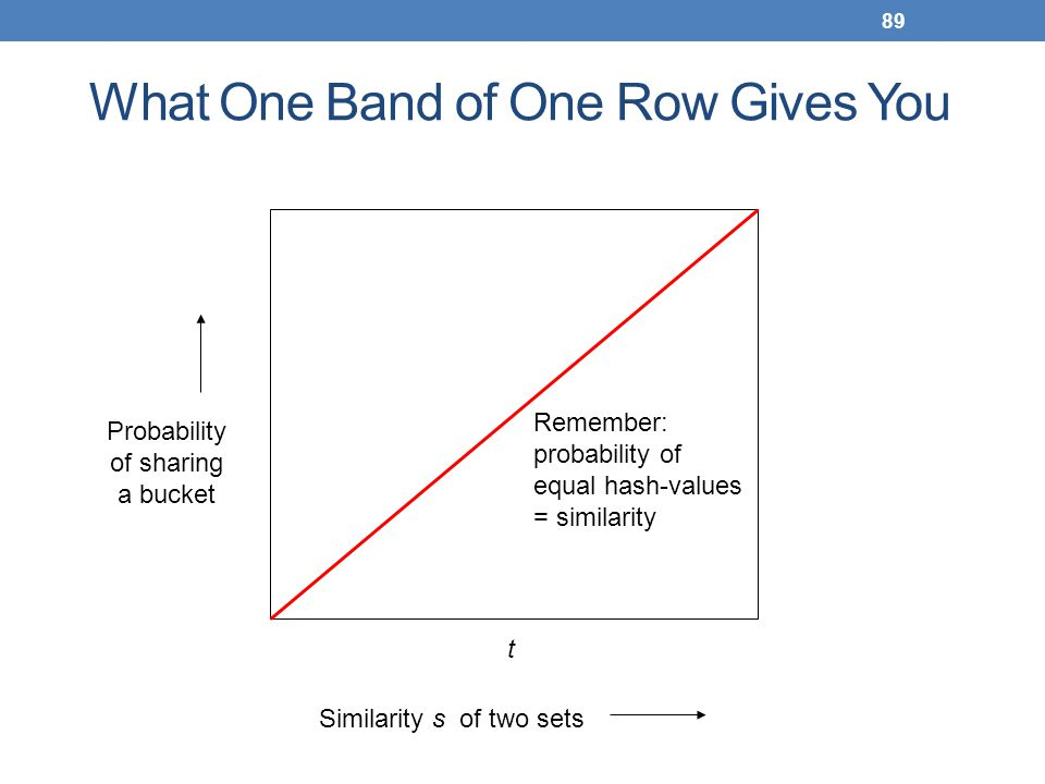 89 What One Band of One Row Gives You Similarity s of two sets Probability of sharing a bucket t Remember: probability of equal hash-values = similari