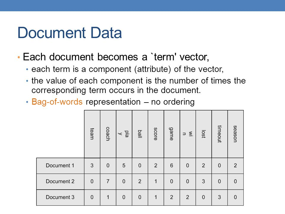 Document Data Each document becomes a `term' vector, each term is a component (attribute) of the vector, the value of each component is the number of