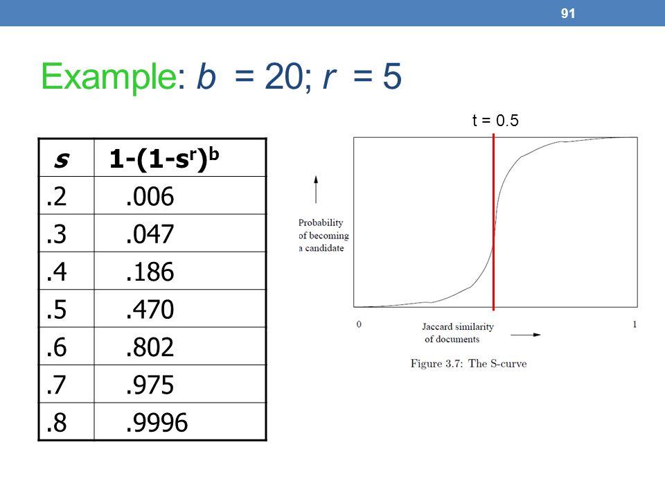 91 Example: b = 20; r = 5 s 1-(1-s r ) b.2.006.3.047.4.186.5.470.6.802.7.975.8.9996 t = 0.5