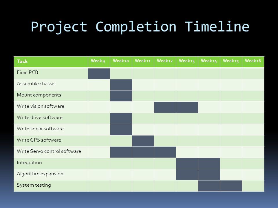 Project Completion Timeline Task Week 9Week 10Week 11Week 12Week 13Week 14Week 15Week 16 Final PCB Assemble chassis Mount components Write vision soft