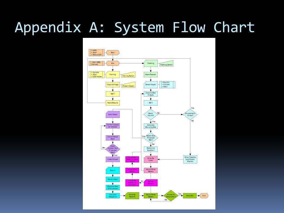 Appendix A: System Flow Chart