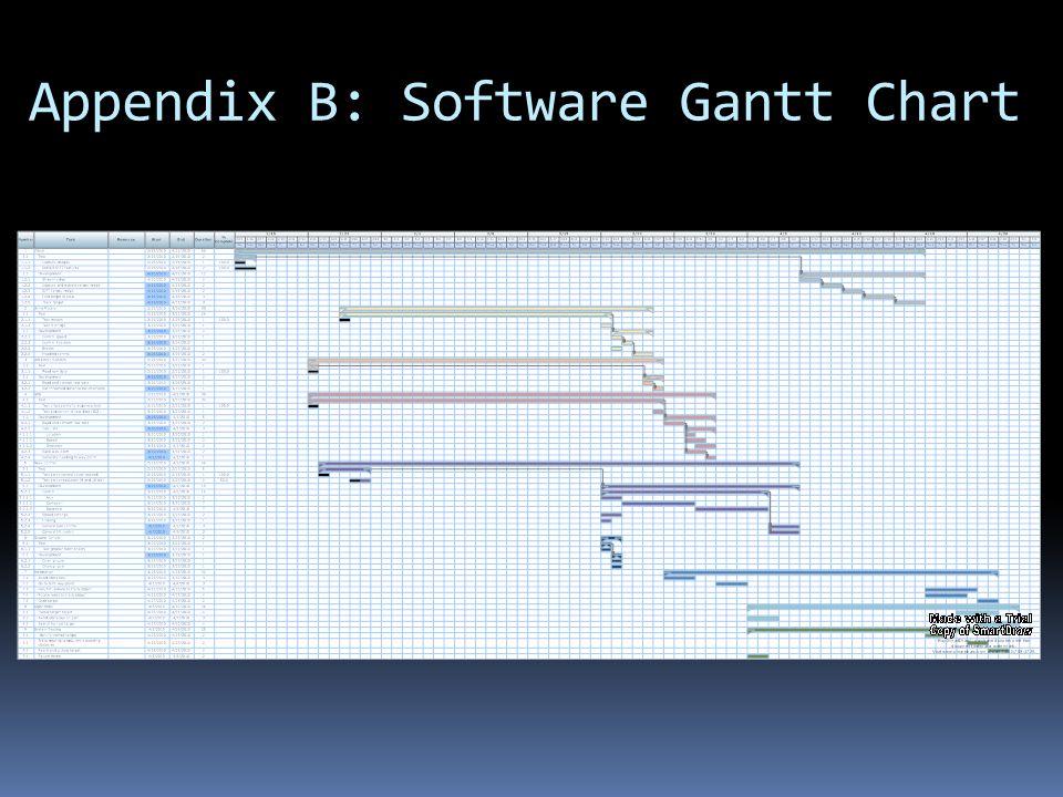 Appendix B: Software Gantt Chart