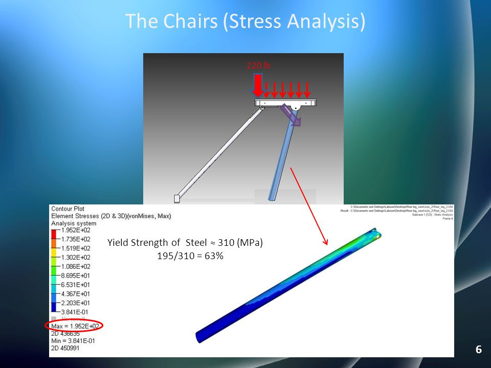 The Chairs (Stress Analysis) 220 lb Yield Strength of Steel ≈ 310 (MPa) 195/310 = 63% 6
