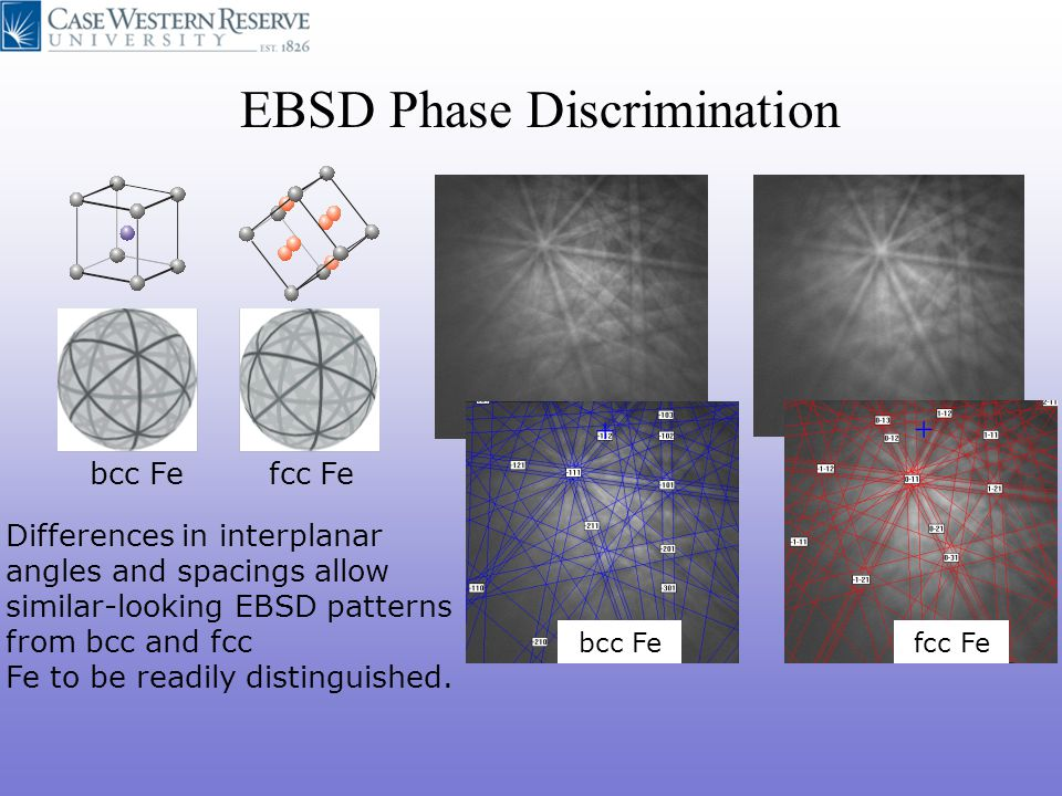 bcc Fefcc Fe bcc Fefcc Fe EBSD Phase Discrimination Differences in interplanar angles and spacings allow similar-looking EBSD patterns from bcc and fc