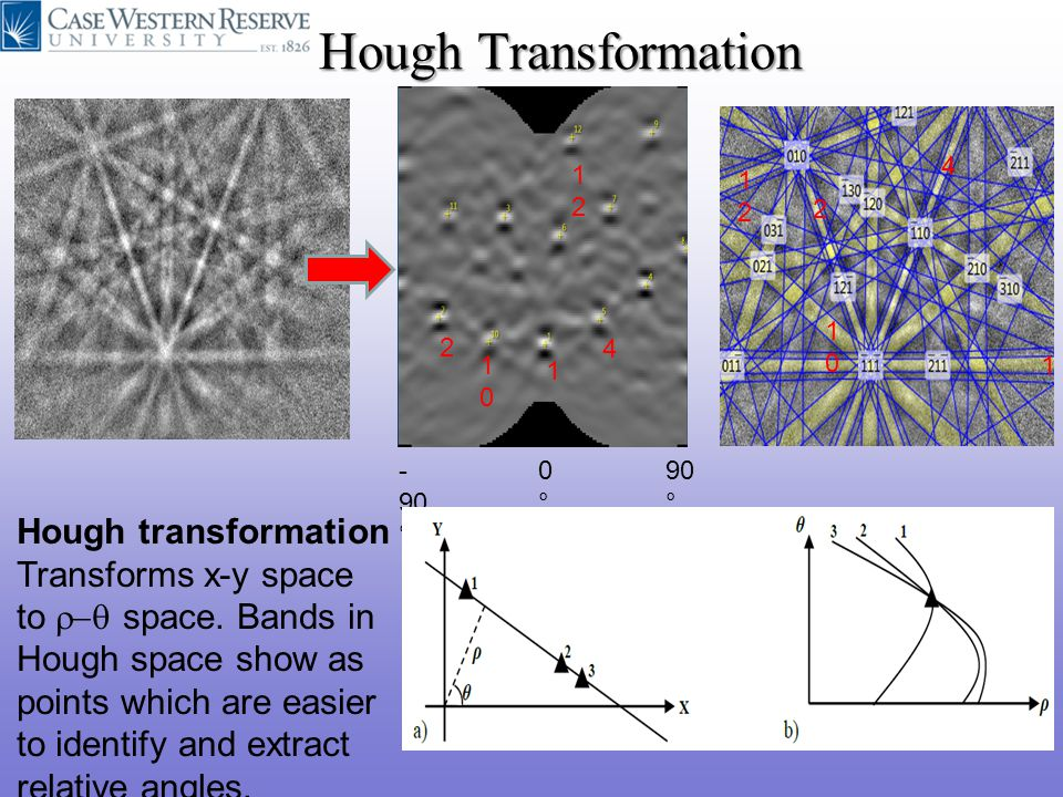 Hough Transformation 1 2 1010 1212 4 1 2 1010 4 1212 0°0° - 90 ° 90 ° Hough transformation Transforms x-y space to  space. Bands in Hough space sho
