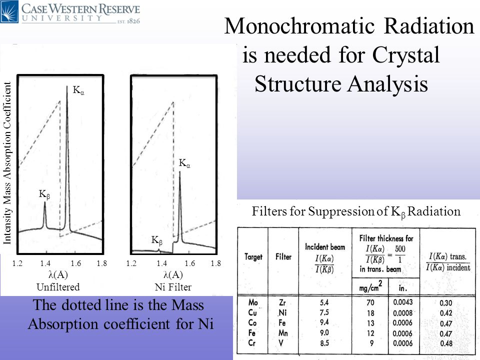 Monochromatic Radiation is needed for Crystal Structure Analysis The dotted line is the Mass Absorption coefficient for Ni KβKβ KβKβ KαKα KαKα λ(Å) Un