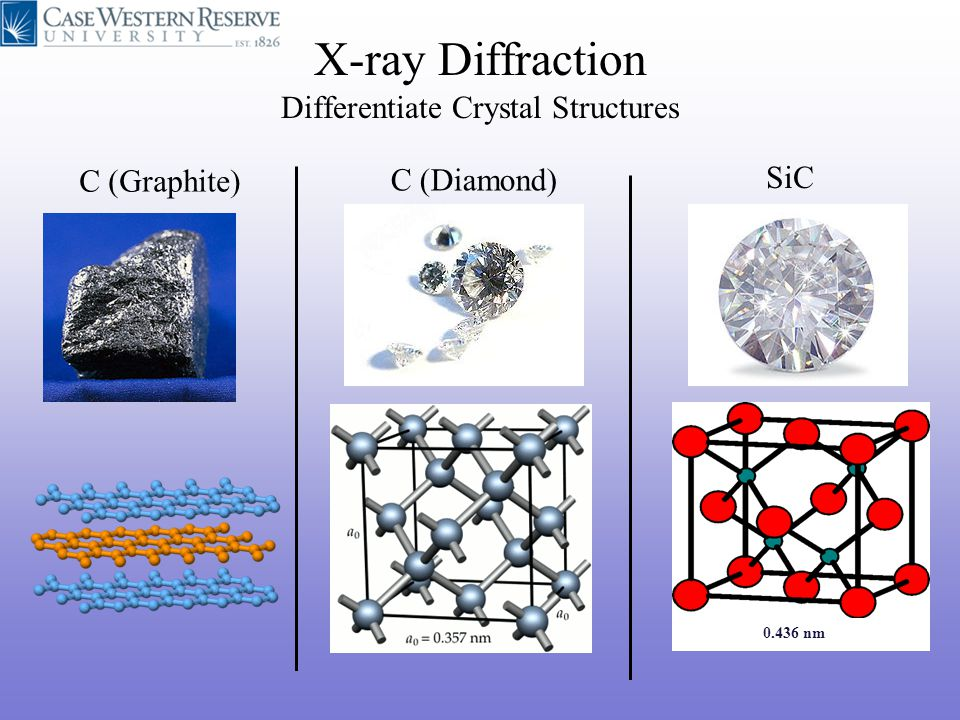 X-ray Diffraction Differentiate Crystal Structures C (Graphite) C (Diamond) SiC 0.436 nm