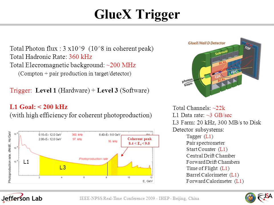 GlueX Trigger Total Photon flux : 3 x10^9 (10^8 in coherent peak) Total Hadronic Rate: 360 kHz Total Elecromagnetic background: ~200 MHz (Compton + pa