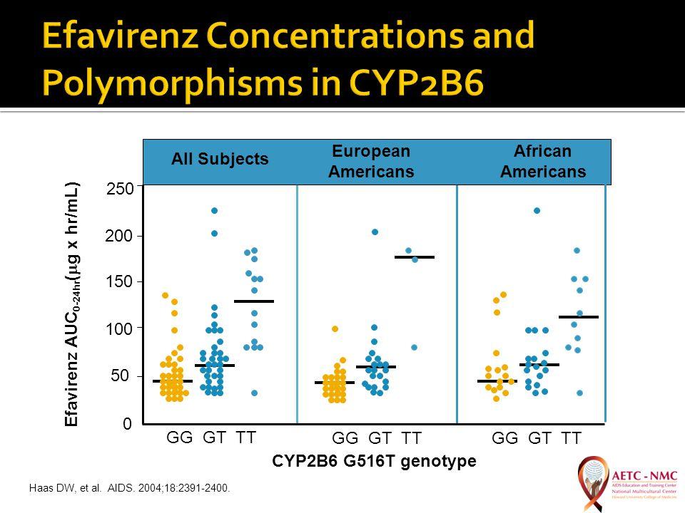 Haas DW, et al. AIDS. 2004;18:2391-2400.