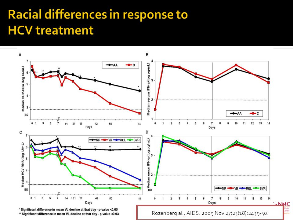 Rozenberg al., AIDS. 2009 Nov 27;23(18):2439-50.