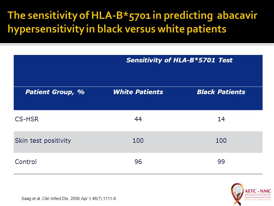 Sensitivity of HLA-B*5701 Test Patient Group, %White PatientsBlack Patients CS-HSR4414 Skin test positivity100 Control9699 Saag et al.,Clin Infect Dis.