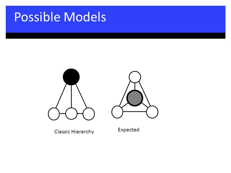 Possible Models Classic Hierarchy Expected