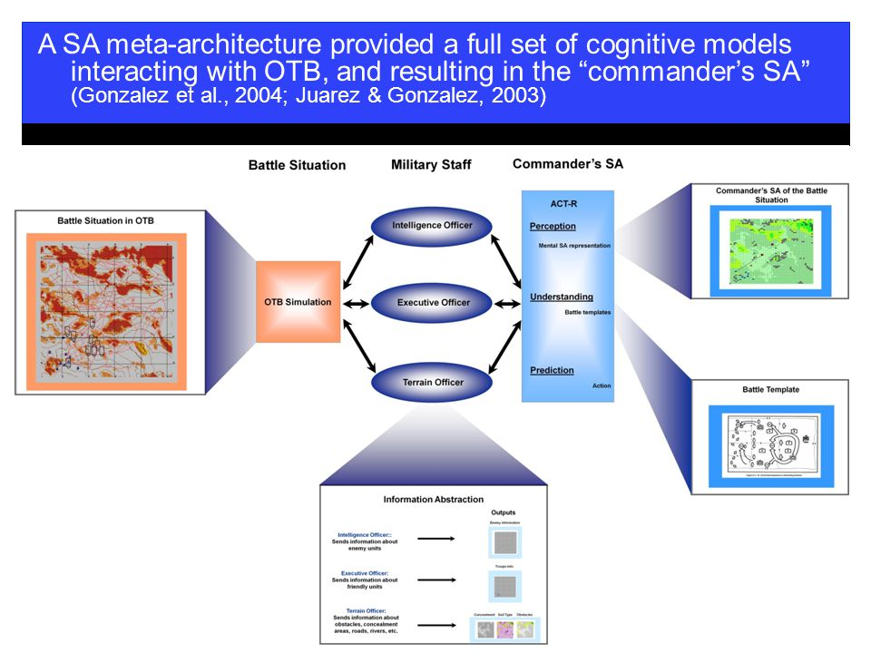 6 A SA meta-architecture provided a full set of cognitive models interacting with OTB, and resulting in the commander's SA (Gonzalez et al., 2004; Juarez & Gonzalez, 2003)