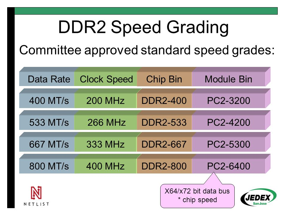 DDR2 Unbuffered DIMM Same physical size as DDR1: 133 mm (5.25 ) New socket –More pins… 184  240 pins –Tighter pin pitch… 1.27  1.0 mm Same plane referencing pinout Target markets unchanged –Workstations –Desktop PC Status: APPROVED –1 Rank x8, 2 Ranks x8, 1 Rank x16
