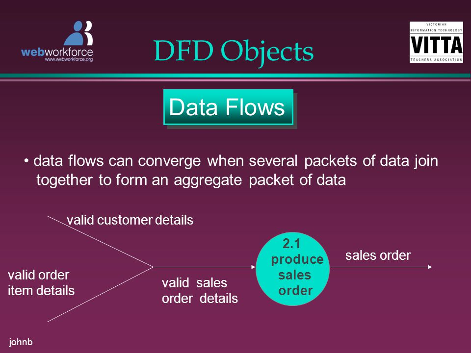 johnb DFD Objects Data Flows data flows can converge when several packets of data join together to form an aggregate packet of data 2.1 produce sales order valid customer details valid order item details valid sales order details sales order