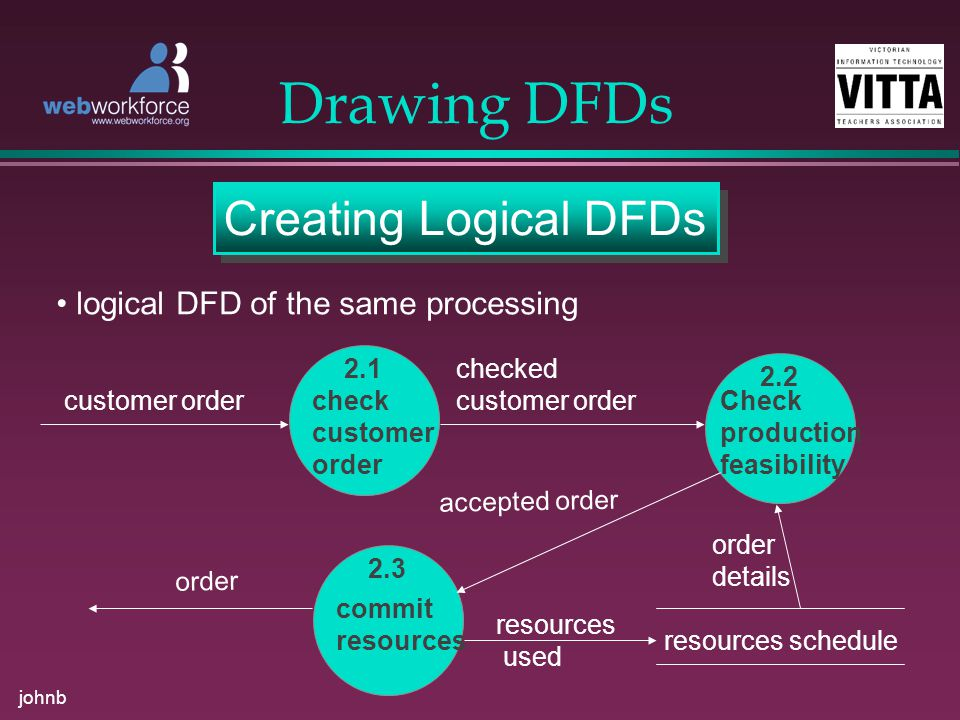 johnb Drawing DFDs Creating Logical DFDs logical DFD of the same processing 2.1 check customer order customer order checked customer order 2.2 Check production feasibility 2.3 commit resources accepted order order resources schedule order details resources used