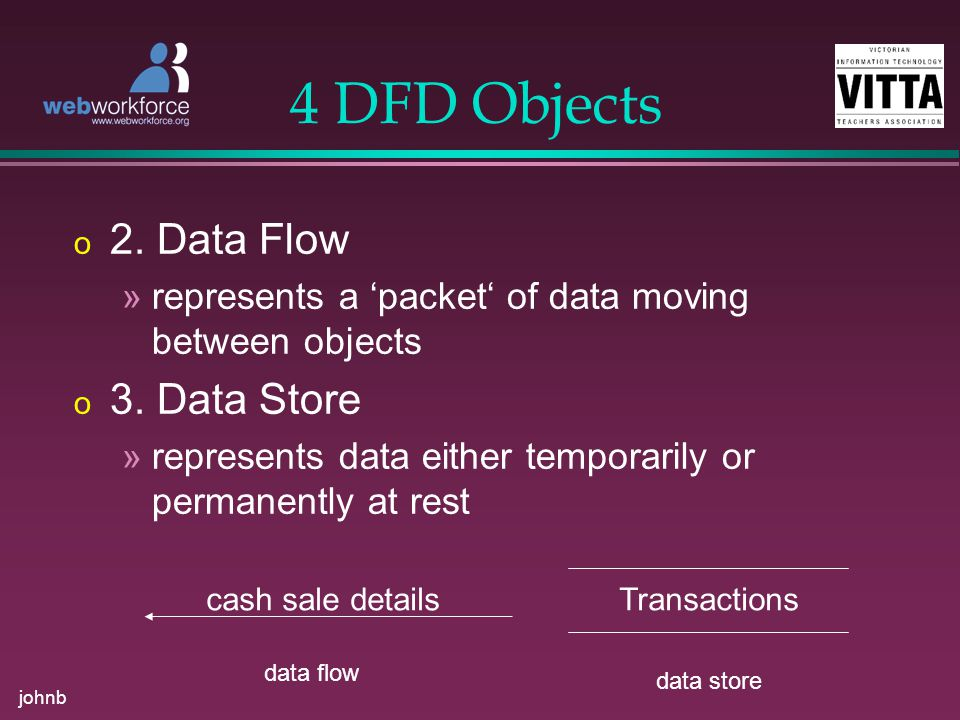 johnb 4 DFD Objects o 2. Data Flow »represents a 'packet' of data moving between objects o 3.