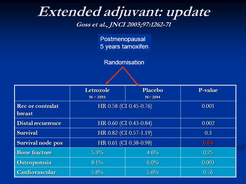 Extended adjuvant: update Goss et al., JNCI 2005;97:1262-71 Letrozole N = 2593 Placebo N= 2594 P-value Rec or contralat breast HR 0.58 (CI 0.45-0.76) 0.001 Distal recurrence HR 0.60 (CI 0.43-0.84) 0.002 Survival HR 0.82 (CI 0.57-1.19) 0.3 Survival node pos HR 0.61 (CI 0.38-0.98) 0.04 Bone fracture 5.3%4.6%0.25 Osteoporosis8.1%6.0%0.003 Cardiovascular5.8%5.6%0.76 Postmenopausal 5 years tamoxifen Randomisation