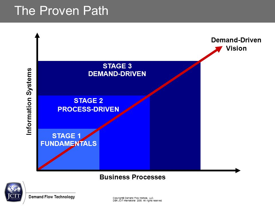 Copyright© Demand Flow Institute, LLC. DBA JCIT International 2005. All rights reserved. Demand Flow Technology STAGE 3 STAGE 2 The Proven Path Demand