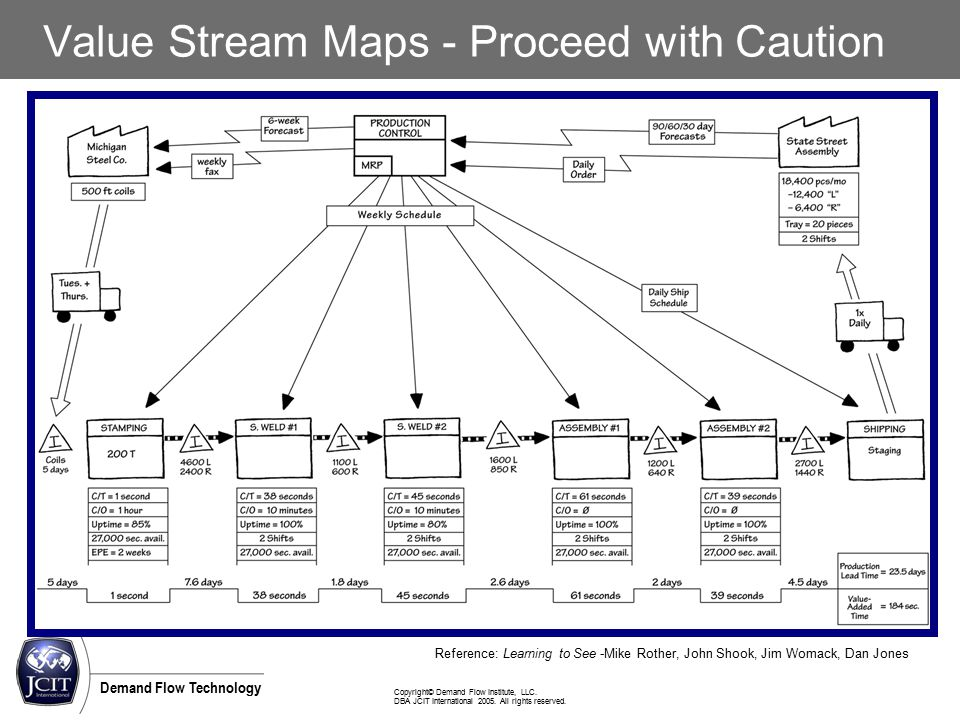 Copyright© Demand Flow Institute, LLC. DBA JCIT International 2005. All rights reserved. Demand Flow Technology Value Stream Maps - Proceed with Cauti
